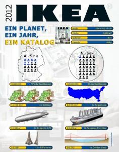 Daten und Fakten zum IKEA Katalog 2012 als Infografik