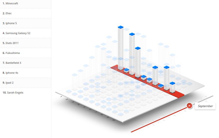 Visualisierung der Aufsteiger der Suchanfragen