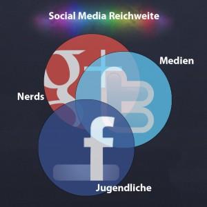 Social Media Reichweite