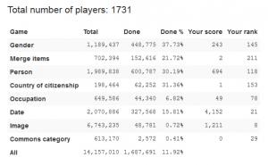 Wikidata Game Statistik